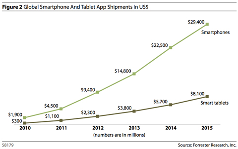 Forrester Report Suggests Mobile Apps Are Just Getting Started