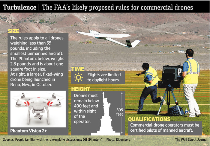 FAA to Propose New Rules for Commercial Drone Use